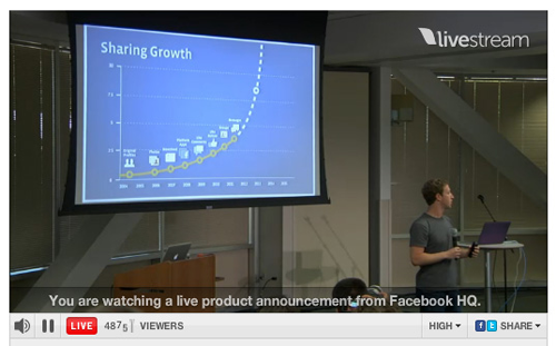 Facebook Sharing Curve