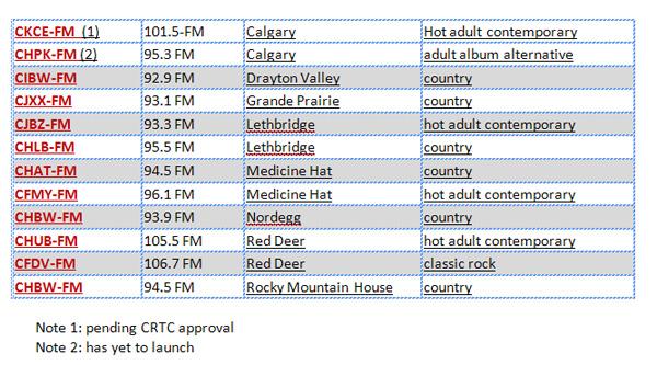 Pattison Radio Stations in Alberta